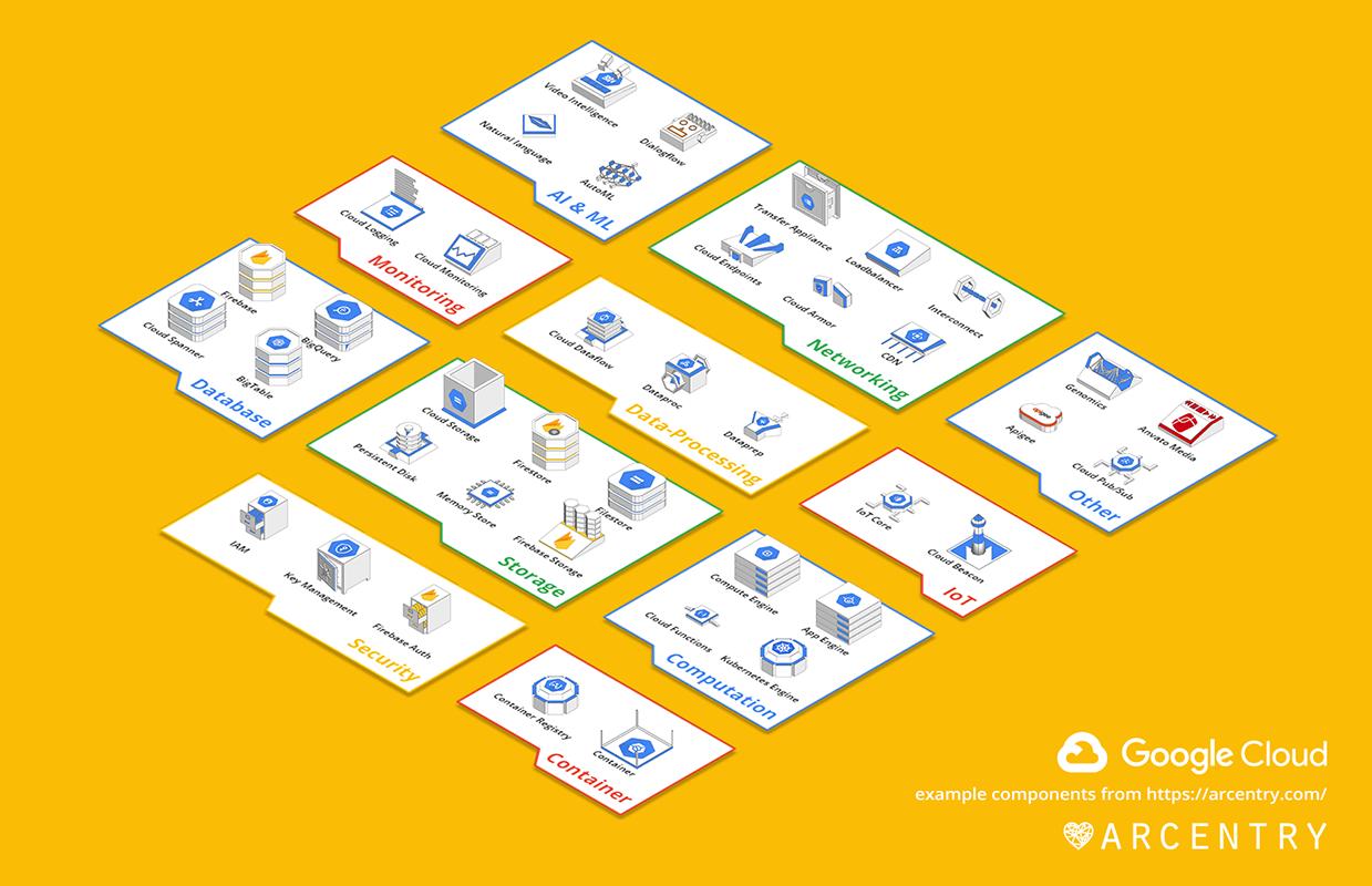 Arcentry: Create Interactive Cloud Diagrams