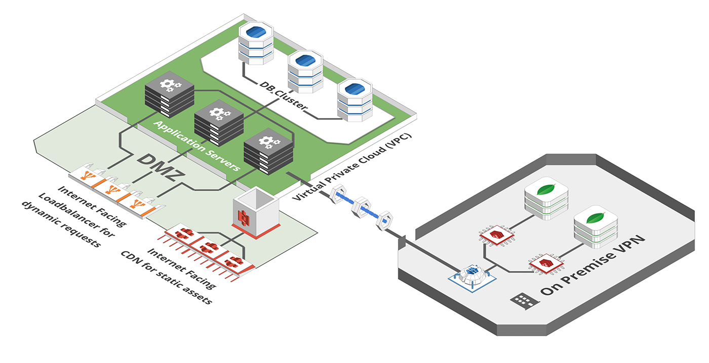 Virtual Private Network on Premise