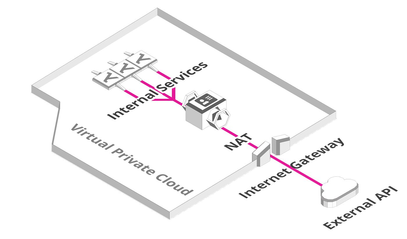 NAT and Internet Gateway