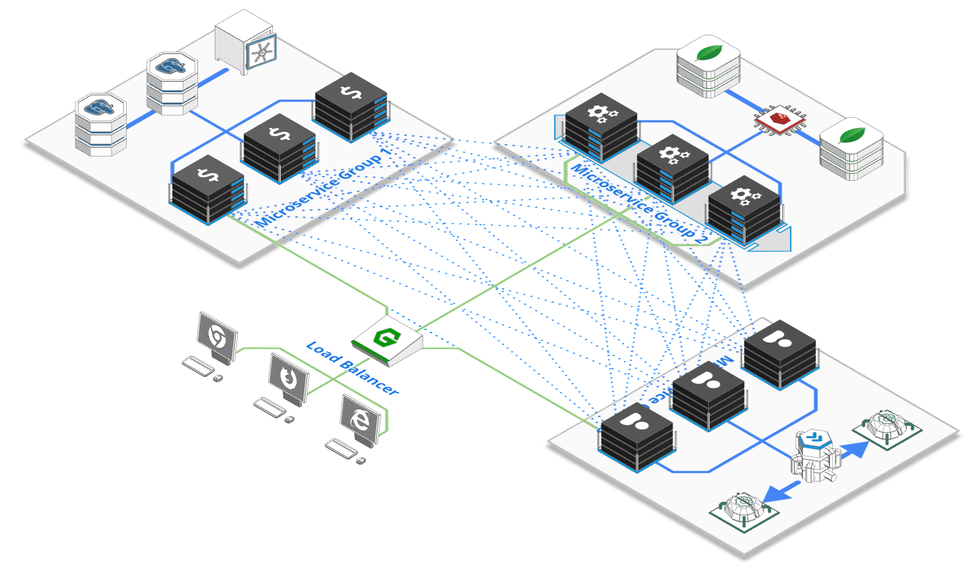 Service Mesh VS API Gateway VS Message Queue - when to use what?